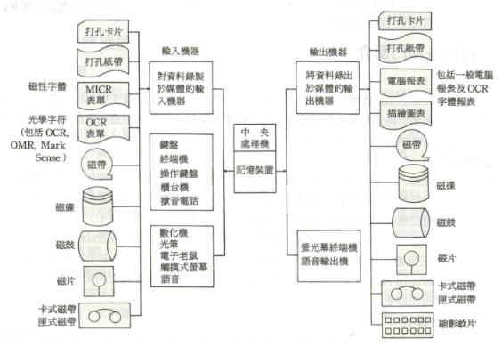 一般设计处理的步骤如下(图3-13)