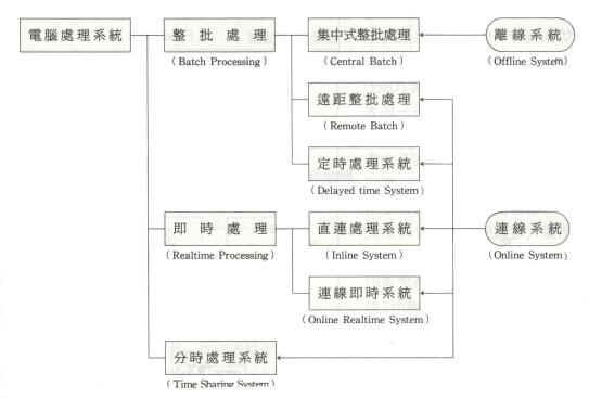 英语教学结构流程图